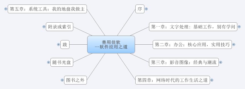 《善用佳软:高效能人士的软件应用之道》思维导图读书笔记 www.write.org.cn